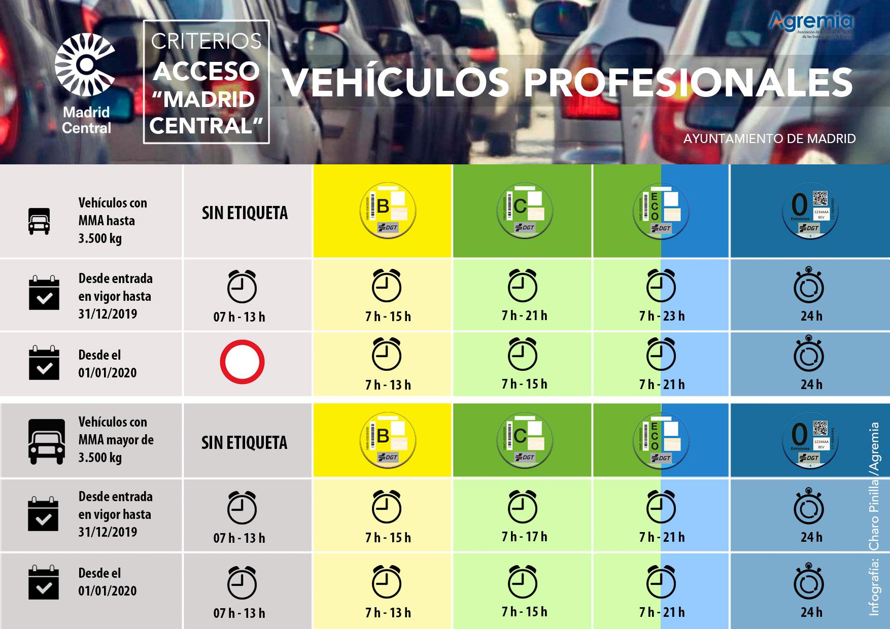 """Criterios de acceso a """"Madrid Central"""""""